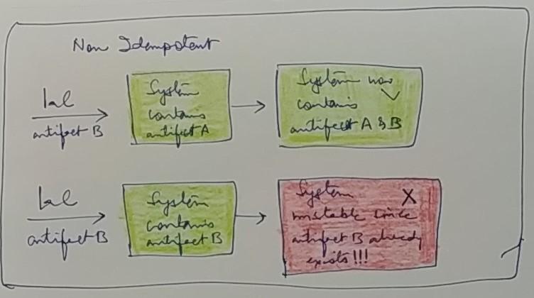 Idempotency and IaC -Image1