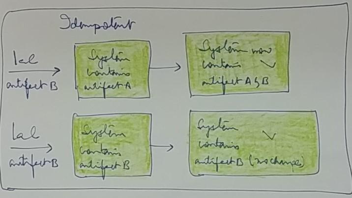 Idempotency and IaC -Image2